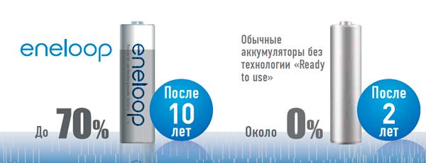 eneloop готов к использованию даже после 10 лет2 хранения Важным преимуществом Panasonic eneloop является высокое сопротивление и устойчивость к саморазряду. Заряженный Panasonic eneloop способен сохранять до 70% заряда и готов к использованию в течение пяти лет без дополнительной подзарядки. По удобству использования Panasonic eneloop не уступают обычным батарейками – их можно использовать сразу же после покупки или длительного хранения.